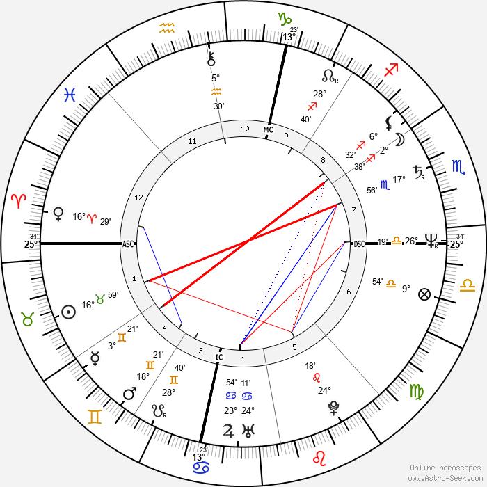 Catherine Pizzi - Birth horoscope chart