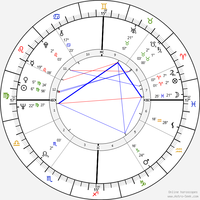 Catherine Rouvel - Birth horoscope chart