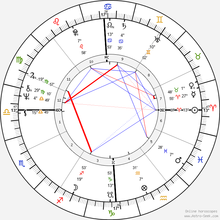 Catherine Spaak - Birth horoscope chart