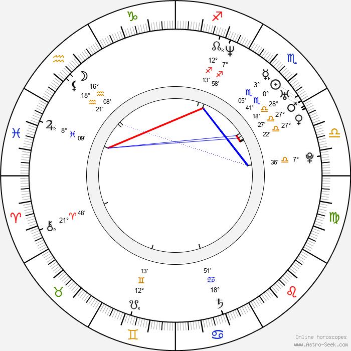 Catherine Sutherland - Birth horoscope chart