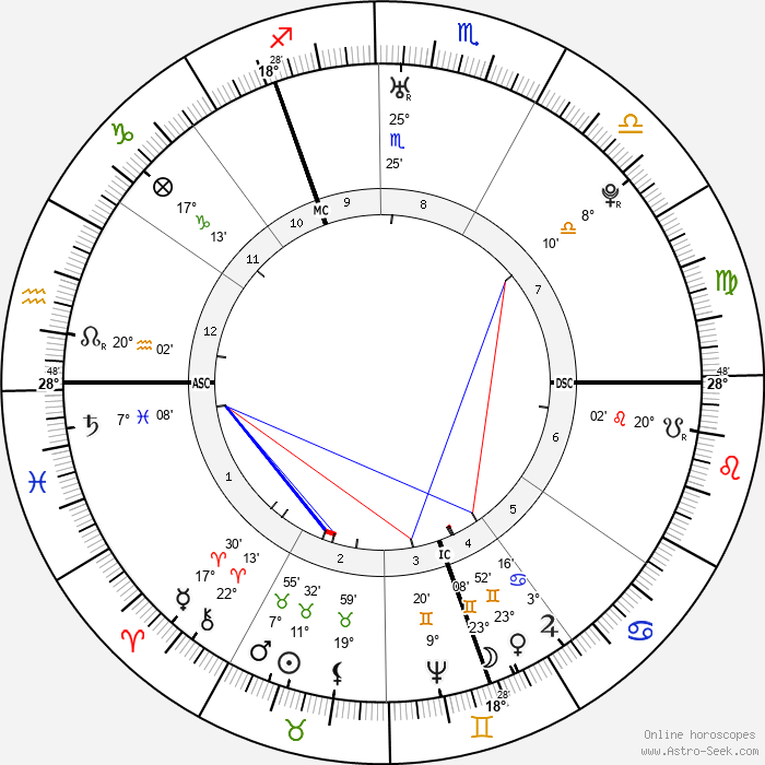 Catherine the Great - Birth horoscope chart