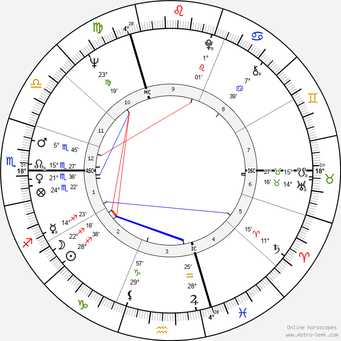 Catherine Verneuil - Birth horoscope chart