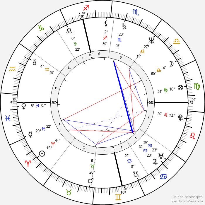 Cathy Jones - Birth horoscope chart