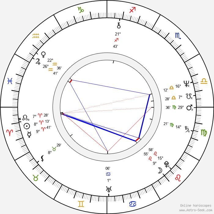 Catti Edfeldt - Birth horoscope chart