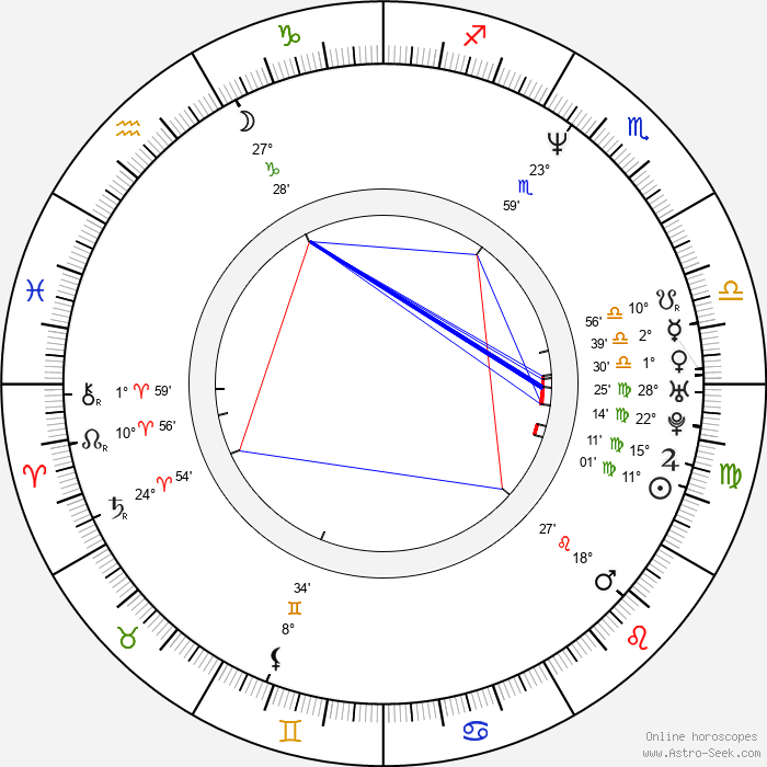 Catya Sassoon - Birth horoscope chart