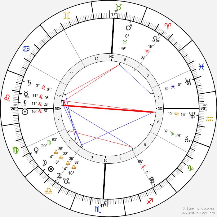 Caylee Anthony - Birth horoscope chart