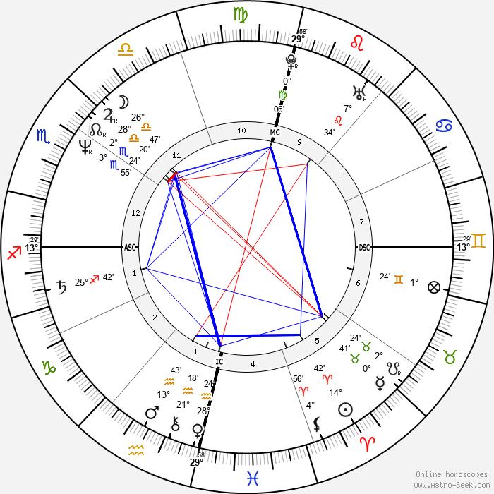 Cazuza - Birth horoscope chart