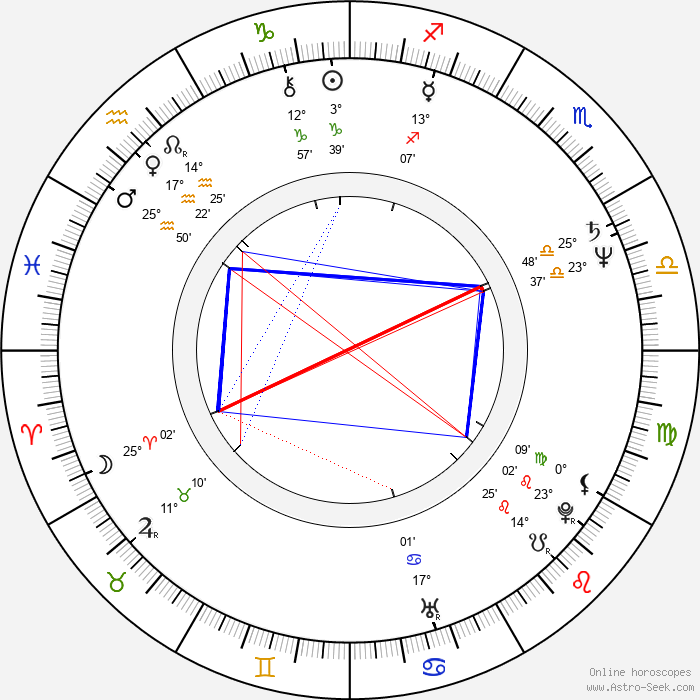 CCH Pounder - Birth horoscope chart