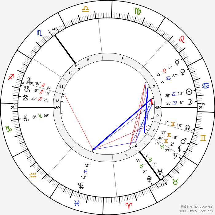 Cecil John Rhodes - Birth horoscope chart
