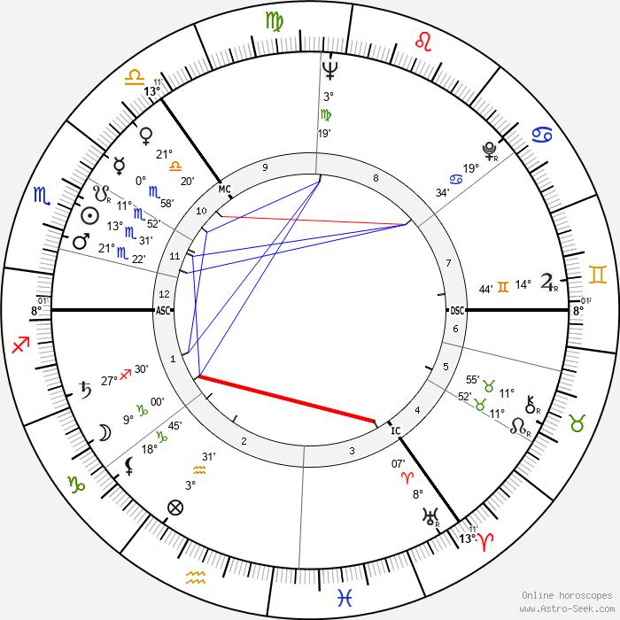 Cecil P. Taylor - Birth horoscope chart