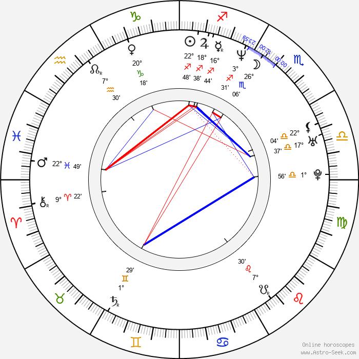 Cecilia Kunz - Birth horoscope chart