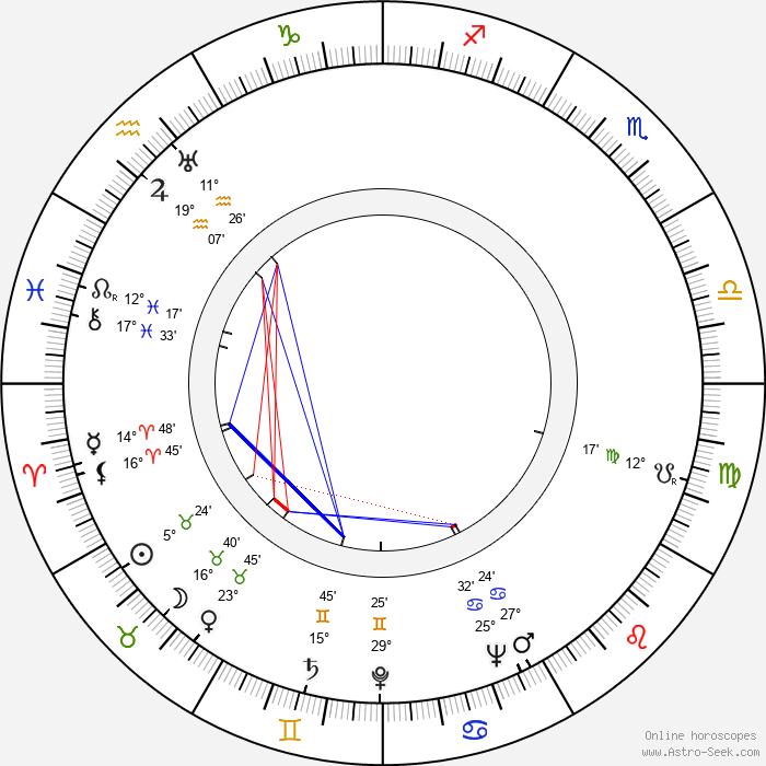 Cecilia Parker - Birth horoscope chart