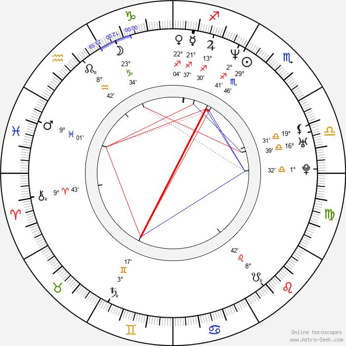 Cecilia Suárez - Birth horoscope chart