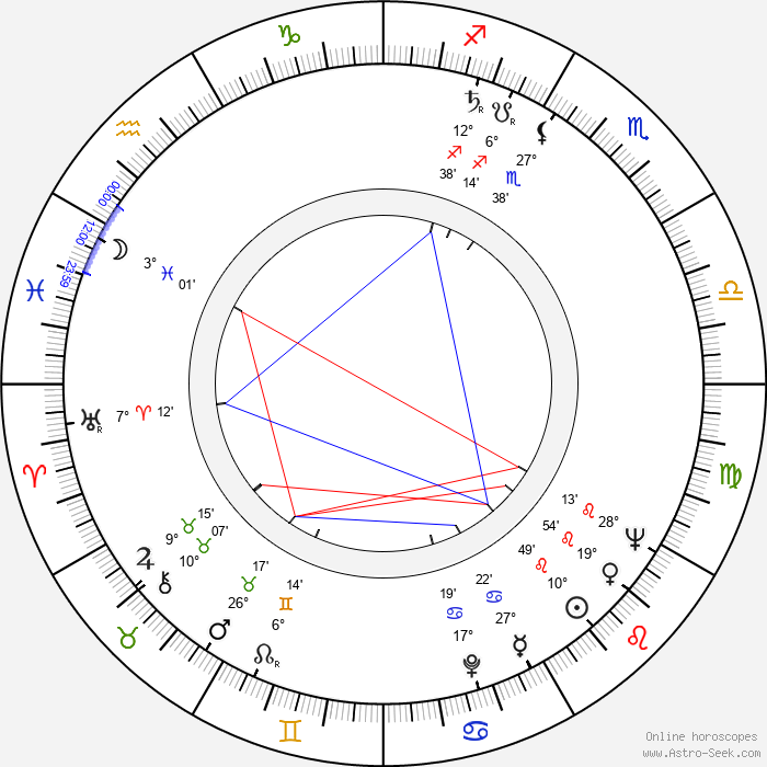 Cécile Aubry - Birth horoscope chart
