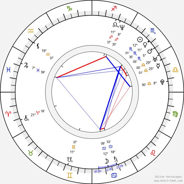 Cedric Bixler-Zavala - Birth horoscope chart