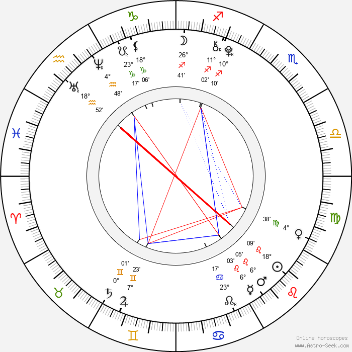 Cedric Eich - Birth horoscope chart