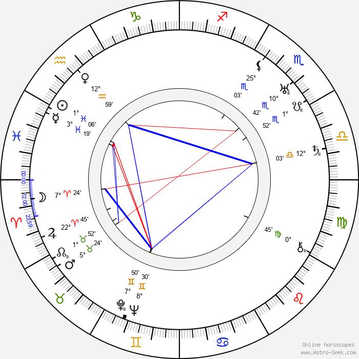 Cedric Hardwicke - Birth horoscope chart