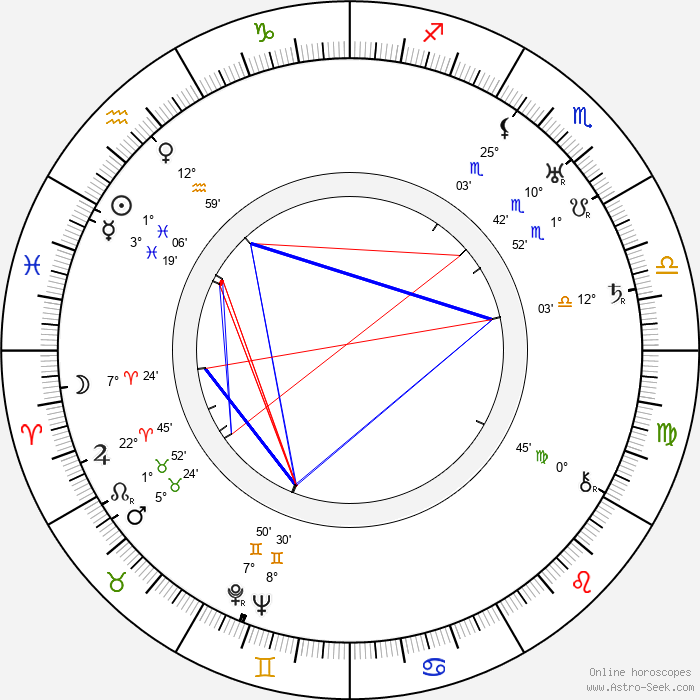 Cedric Hardwicke - Birth horoscope chart