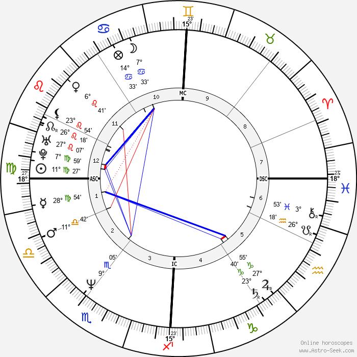 Cédric Klapisch - Birth horoscope chart