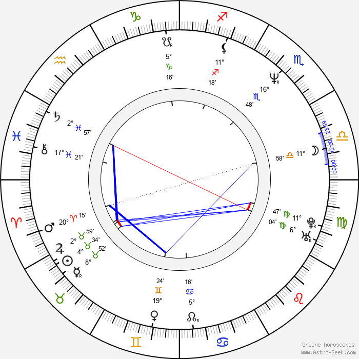 Cedric the Entertainer - Birth horoscope chart