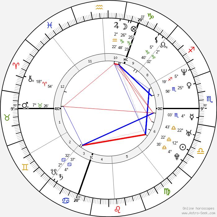 Cedric Villani - Birth horoscope chart