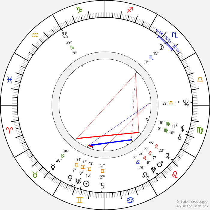 Celia Bannerman - Birth horoscope chart