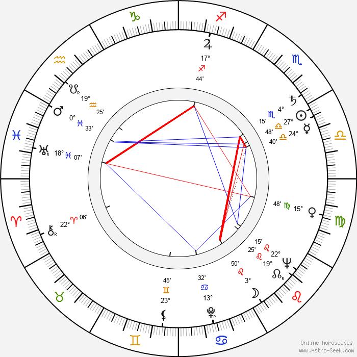 Celia Cruz - Birth horoscope chart