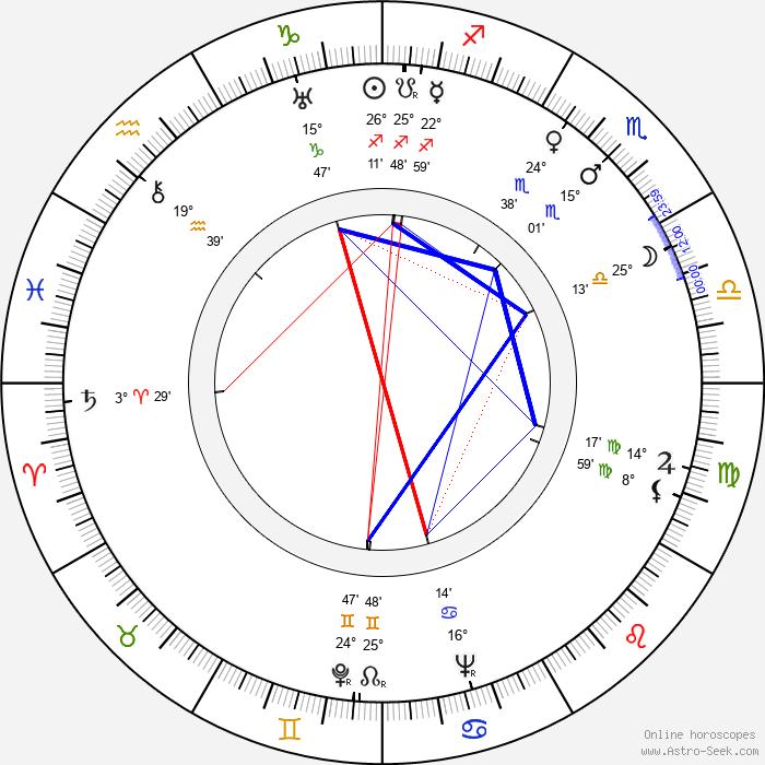 Celia Johnson - Birth horoscope chart
