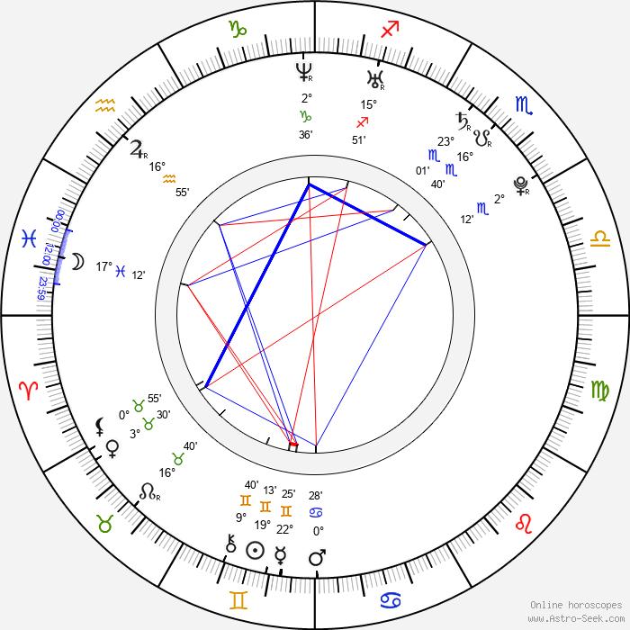 Celina Jade - Birth horoscope chart