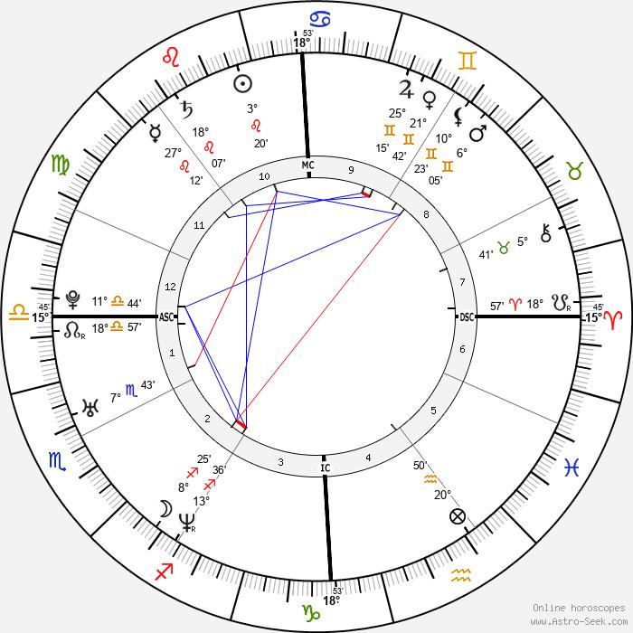 Celine Bonnafous - Birth horoscope chart