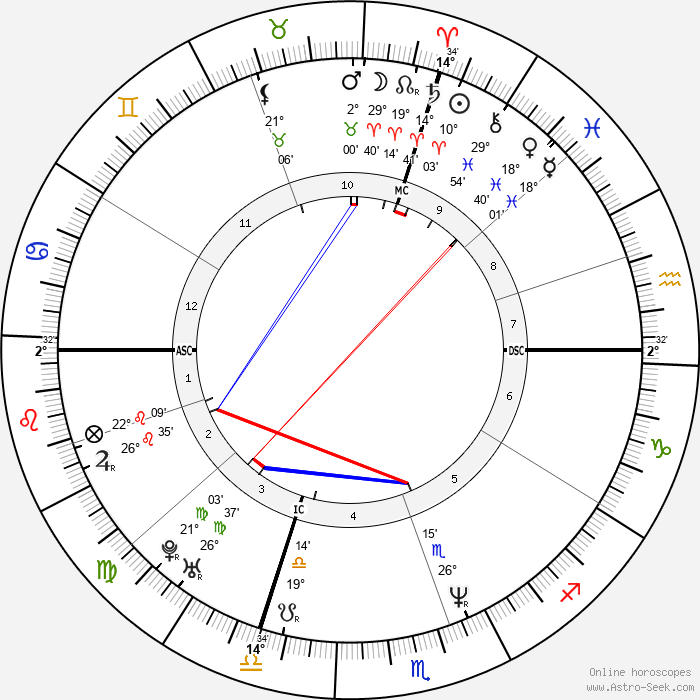 Céline Dion - Birth horoscope chart