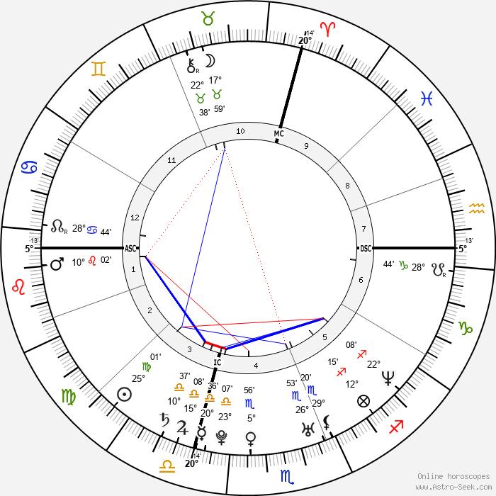 Celine Jourdan - Birth horoscope chart