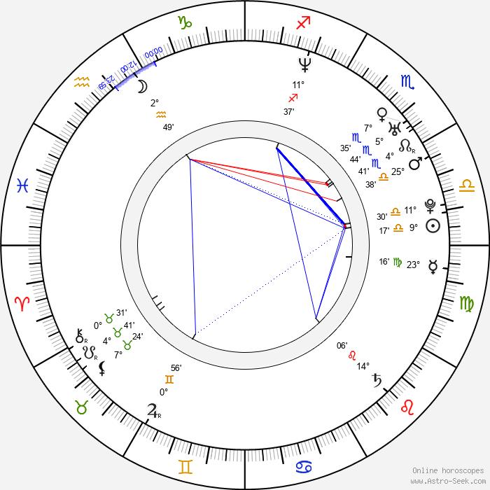 Cemal Hünal - Birth horoscope chart
