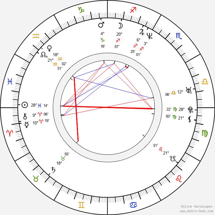 Čeněk Koliáš - Birth horoscope chart