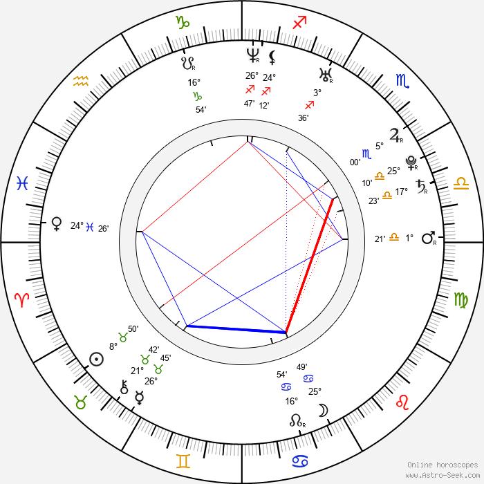 Cengiz Coskun - Birth horoscope chart