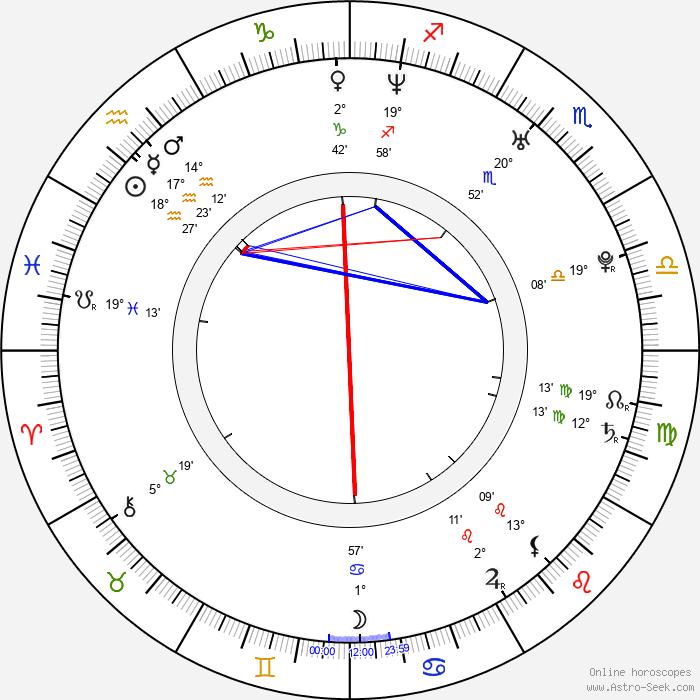 Cerina Vincent - Birth horoscope chart