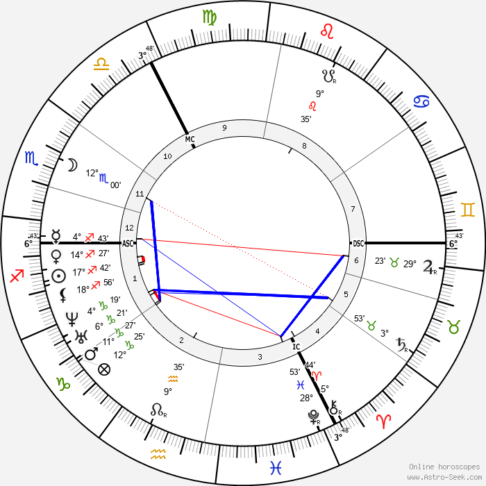 Cesar Auguste Franck - Birth horoscope chart