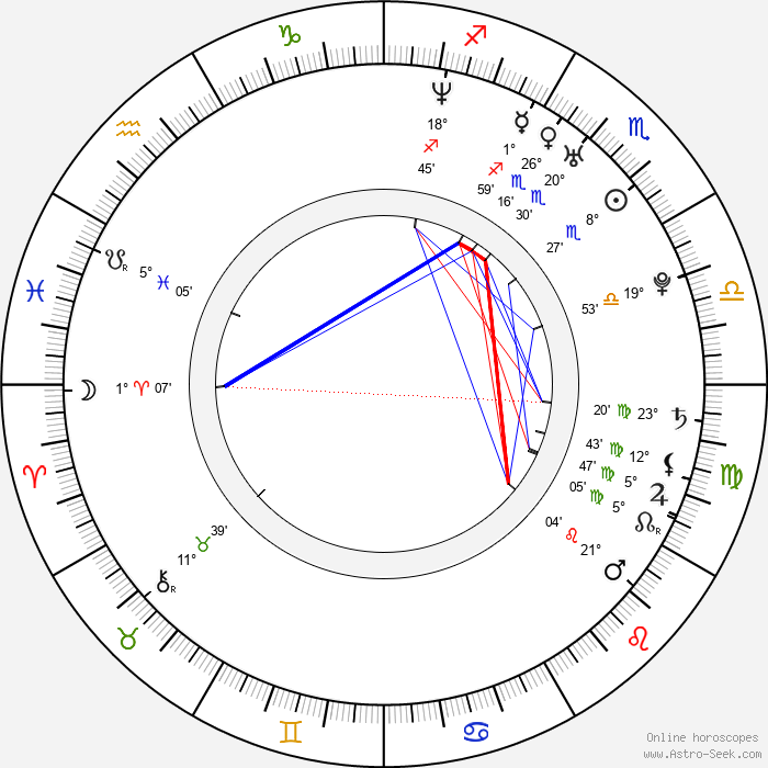 César Ducasse - Birth horoscope chart
