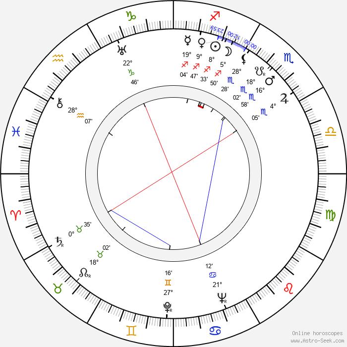 César Ladeira - Birth horoscope chart