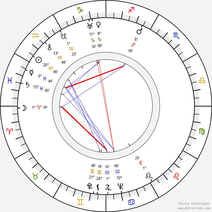 Cesar Romero - Birth horoscope chart