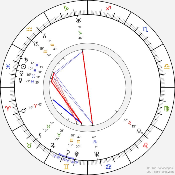 César Tiempo - Birth horoscope chart