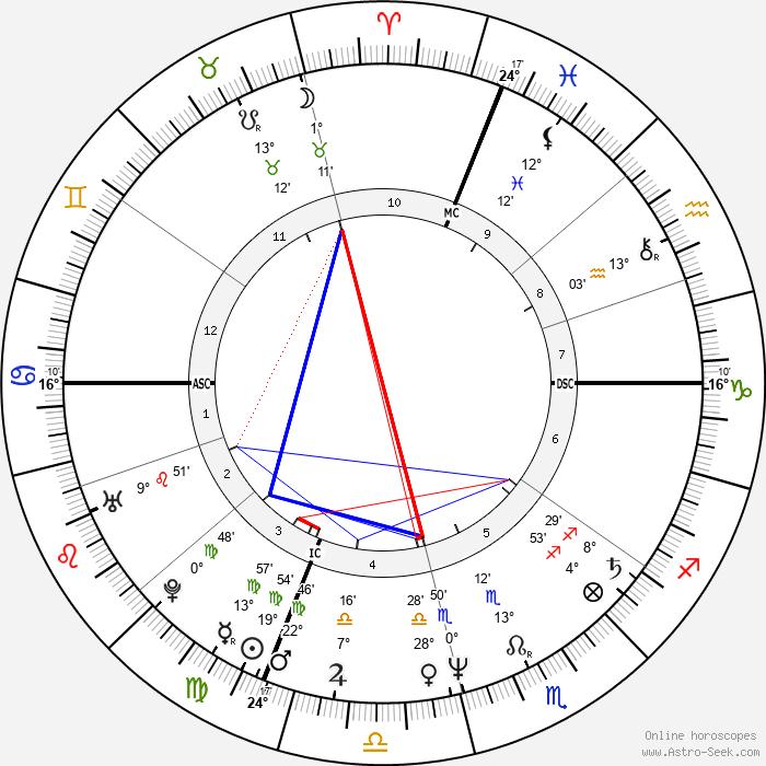 Cesare Bocci - Birth horoscope chart