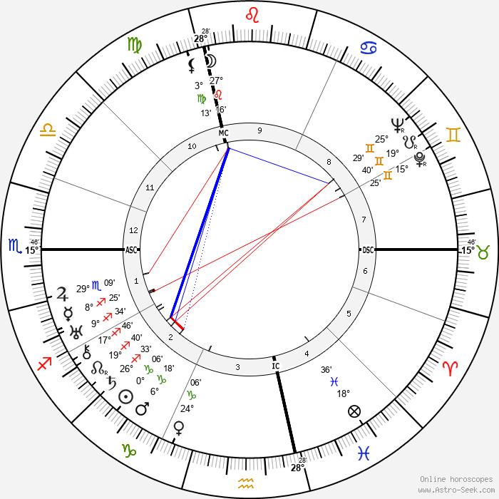 Cesare Meano - Birth horoscope chart