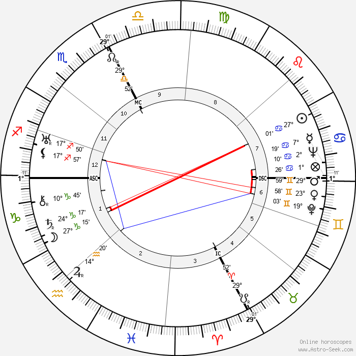 Cesare Zavattini - Birth horoscope chart