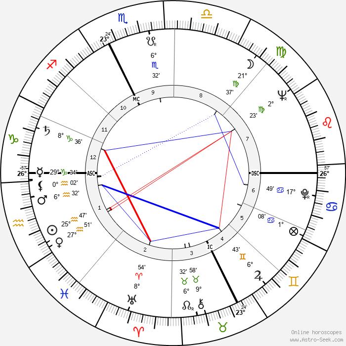 Cesarino Cervellati - Birth horoscope chart