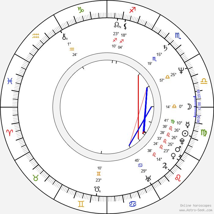 Cezary Harasimowicz - Birth horoscope chart