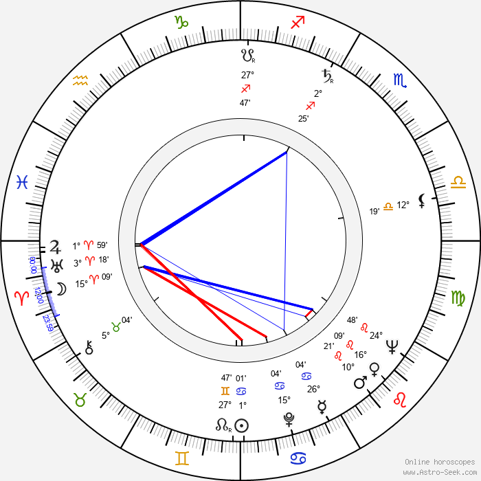 Cezary Julski - Birth horoscope chart