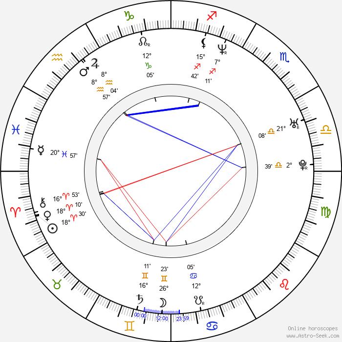 Cezary Kosiński - Birth horoscope chart