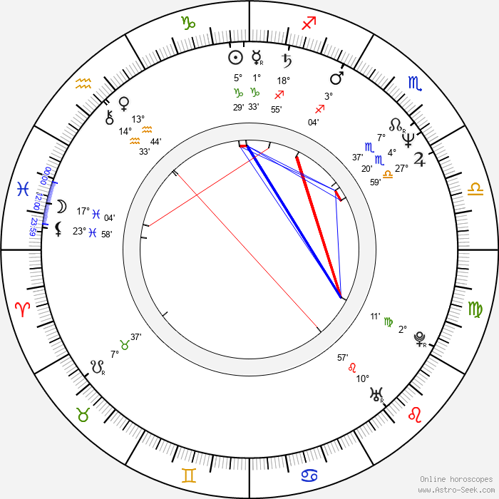 Cezary Nowak - Birth horoscope chart
