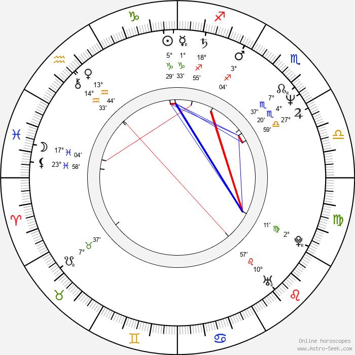 Cezary Nowak - Birth horoscope chart